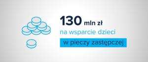 Baner informacyjny z teksem: 130 mln zł na wsparcie dzieci w pieczy zastępczej.